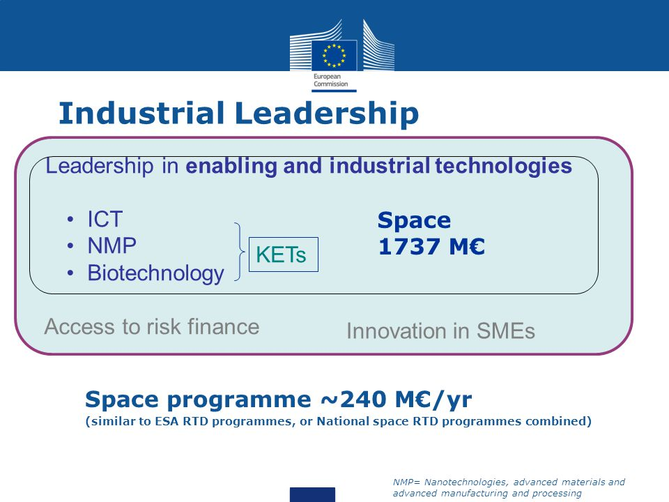 Space programme ~240 M€/yr (similar to ESA RTD programmes, or National space RTD programmes combined) Leadership in enabling and industrial technologies ICT NMP Biotechnology Access to risk finance KETs Innovation in SMEs Space 1737 M€ NMP= Nanotechnologies, advanced materials and advanced manufacturing and processing Industrial Leadership