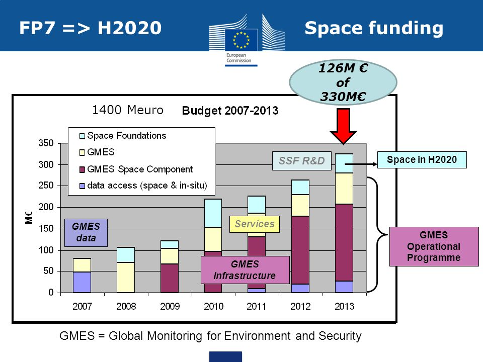 FP7 => H2020 Space funding GMES Infrastructure Services GMES data SSF R&D 126M € of 330M€ GMES = Global Monitoring for Environment and Security GMES Operational Programme Space in H Meuro