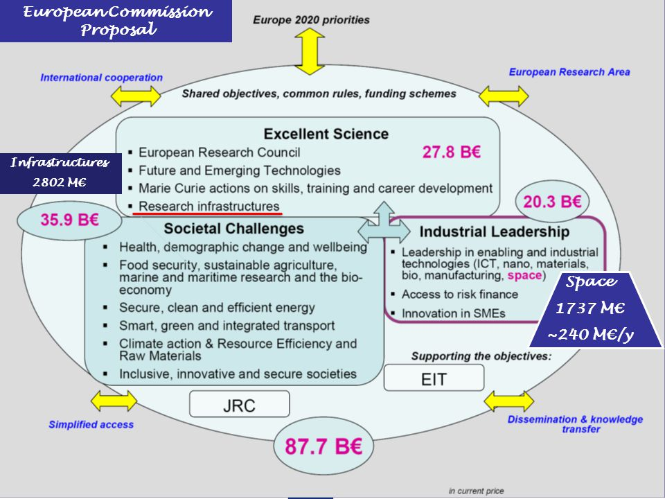 Space 1737 M€ ~240 M€/y European Commission Proposal Infrastructures 2802 M€