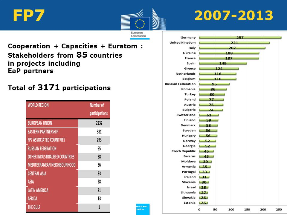 Policy Research and Innovation Research and Innovation FP Cooperation + Capacities + Euratom : Stakeholders from 85 countries in projects including EaP partners Total of 3171 participations