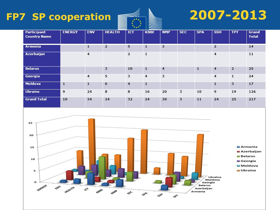 Policy Research and Innovation Research and Innovation FP7 SP cooperation Participant Country Name ENERGYENVHEALTHICTKBBENMPSECSPASSHTPT Grand Total Armenia Azerbaijan Belarus Georgia Moldova Ukraine Grand Total