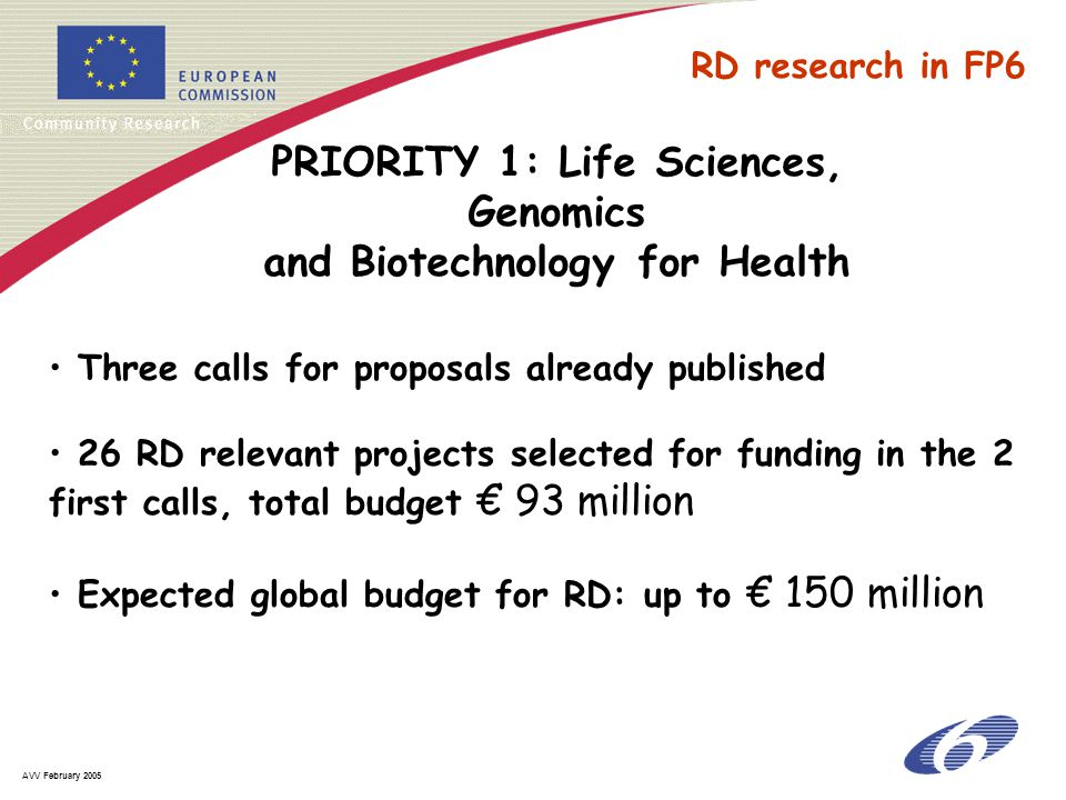 AVV February 2005 PRIORITY 1: Life Sciences, Genomics and Biotechnology for Health Three calls for proposals already published 26 RD relevant projects selected for funding in the 2 first calls, total budget € 93 million Expected global budget for RD: up to € 150 million RD research in FP6