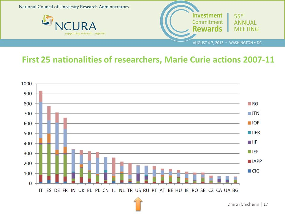 Dmitri Chicherin │ 17 First 25 nationalities of researchers, Marie Curie actions
