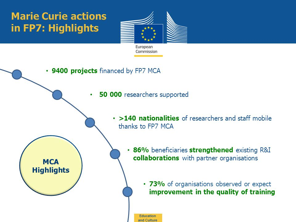 9400 projects financed by FP7 MCA 86% beneficiaries strengthened existing R&I collaborations with partner organisations 73% of organisations observed or expect improvement in the quality of training Education and Culture >140 nationalities of researchers and staff mobile thanks to FP7 MCA researchers supported