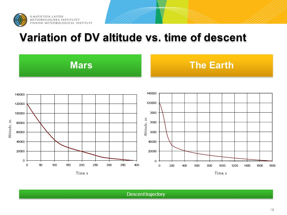 Mars The Earth 13 Time, s Altitude, m Descent trajectory