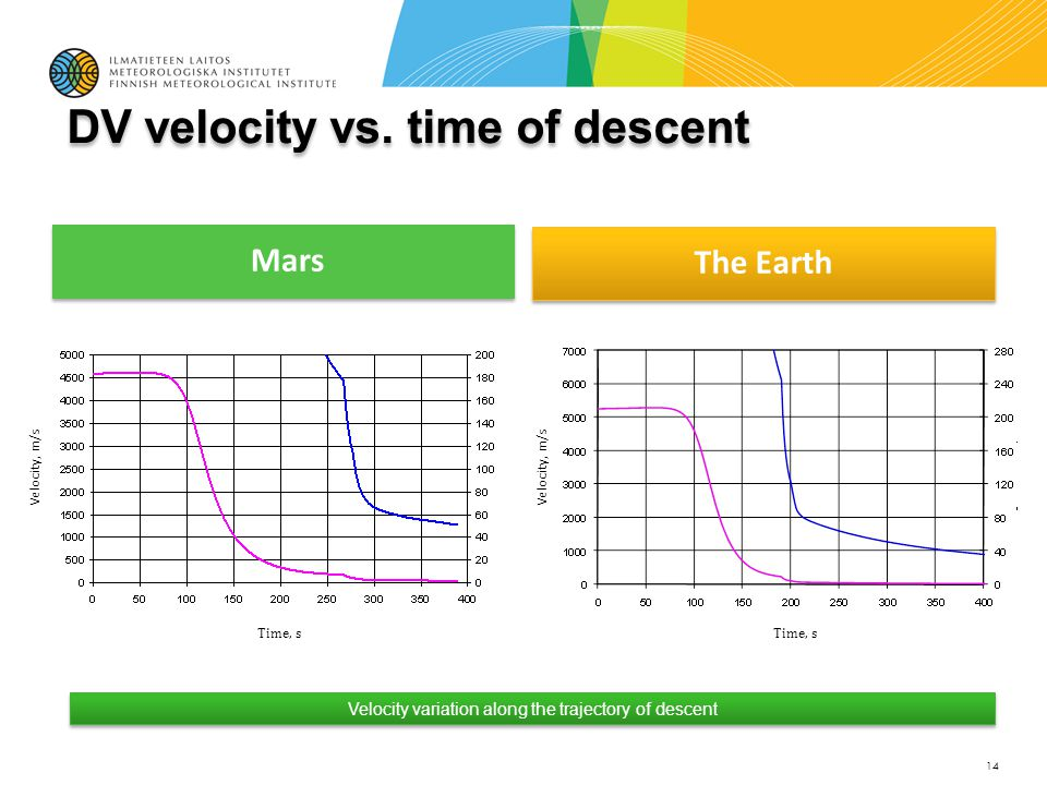 Mars The Earth 14 Velocity variation along the trajectory of descent Time, s Velocity, m / s