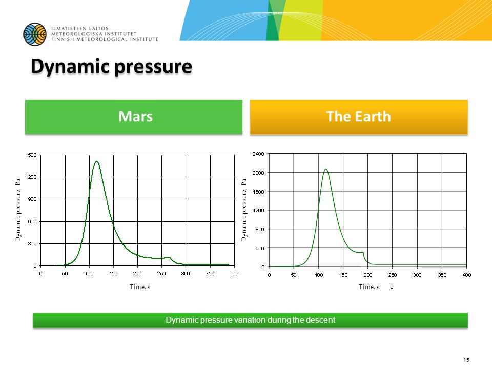 Mars The Earth 15 Dynamic pressure variation during the descent Time, s Dynamic pressure, Pa
