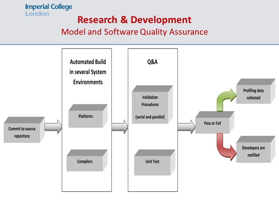 Research & Development Model and Software Quality Assurance