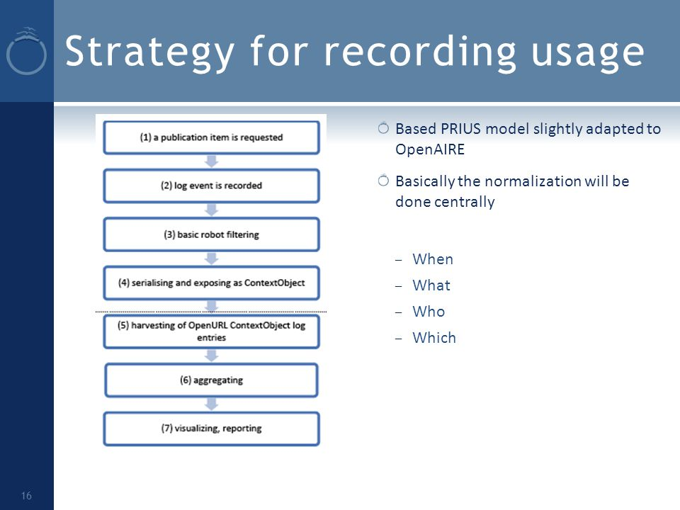 Strategy for recording usage Based PRIUS model slightly adapted to OpenAIRE Basically the normalization will be done centrally – When – What – Who – Which 16