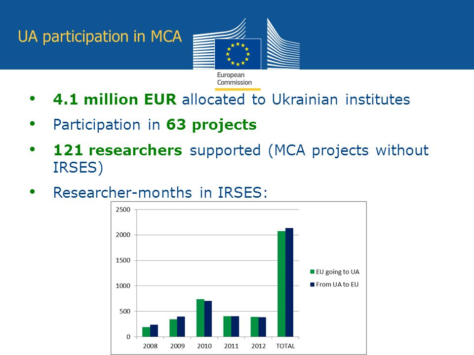 Education and Culture UA participation in MCA 4.1 million EUR allocated to Ukrainian institutes Participation in 63 projects 121 researchers supported (MCA projects without IRSES) Researcher-months in IRSES: