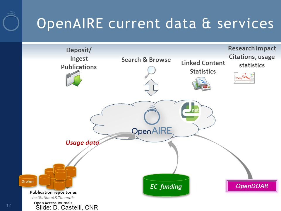 OpenAIRE current data & services 12 Publication repositories Institutional & Thematic Open Access Journals OpenDOAR EC funding Linked Content Statistics Search & Browse Deposit/ Ingest Publications Orphan Usage data Research impact Citations, usage statistics Slide: D.