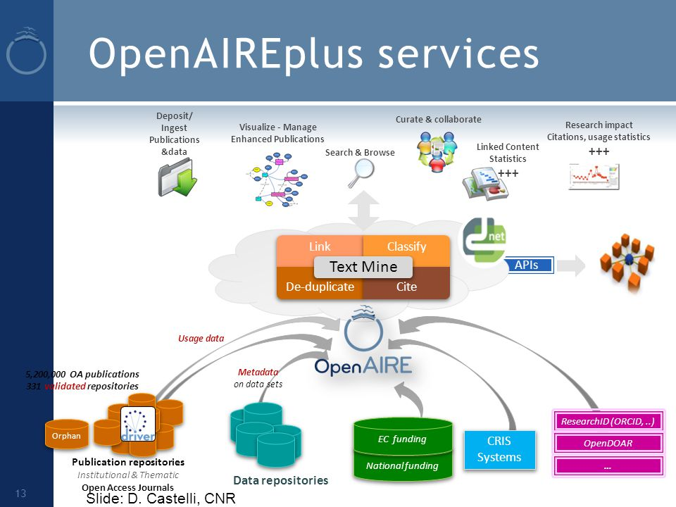 OpenAIREplus services 13 Publication repositories Institutional & Thematic Open Access Journals 5,200,000 OA publications 331 validated repositories Data repositories Metadata on data sets ResearchID (ORCID,..) OpenDOAR … CRIS Systems National funding EC funding Visualize - Manage Enhanced Publications Linked Content Statistics +++ Search & Browse Curate & collaborate Deposit/ Ingest Publications &data Orphan APIs Usage data Research impact Citations, usage statistics +++ LinkClassify De-duplicateCite Text Mine Slide: D.