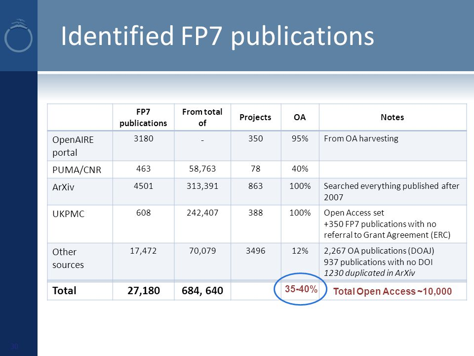 Identified FP7 publications FP7 publications From total of ProjectsOANotes OpenAIRE portal 3180 - 35095%From OA harvesting PUMA/CNR 46358,7637840% ArXiv 4501313,391863100%Searched everything published after 2007 UKPMC 608242,407388100%Open Access set +350 FP7 publications with no referral to Grant Agreement (ERC) Other sources 17,47270,079349612%2,267 OA publications (DOAJ) 937 publications with no DOI 1230 duplicated in ArXiv Total27,180684, 640 Total Open Access ~10,000 35-40% 30