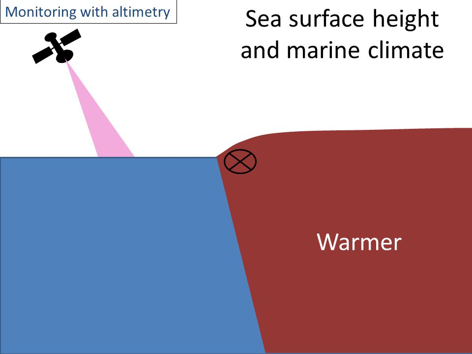 Sea surface height and marine climate Warmer Monitoring with altimetry