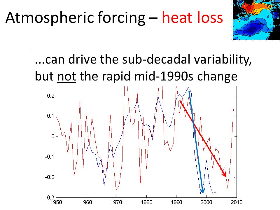 Atmospheric forcing – heat loss...can drive the sub-decadal variability, but not the rapid mid-1990s change