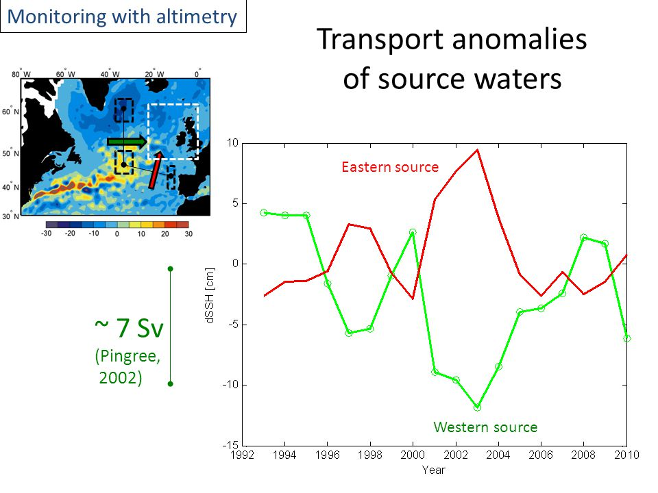 Transport anomalies of source waters Western source Eastern source Monitoring with altimetry ~ 7 Sv (Pingree, 2002)