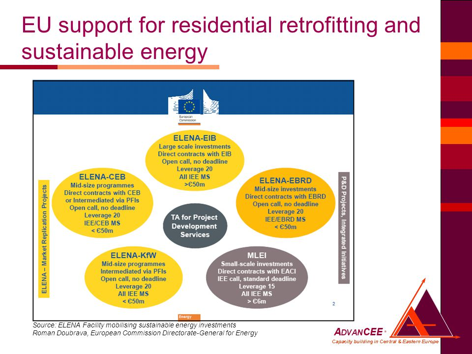EU support for residential retrofitting and sustainable energy Source: ELENA Facility mobilising sustainable energy investments Roman Doubrava, European Commission Directorate-General for Energy