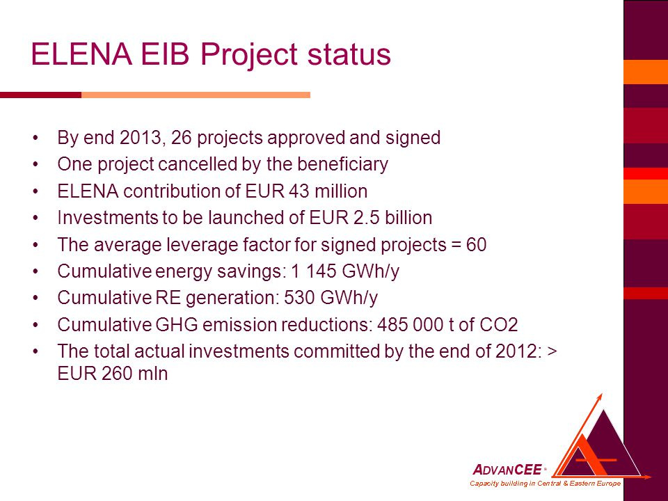By end 2013, 26 projects approved and signed One project cancelled by the beneficiary ELENA contribution of EUR 43 million Investments to be launched of EUR 2.5 billion The average leverage factor for signed projects = 60 Cumulative energy savings: GWh/y Cumulative RE generation: 530 GWh/y Cumulative GHG emission reductions: t of CO2 The total actual investments committed by the end of 2012: > EUR 260 mln ELENA EIB Project status