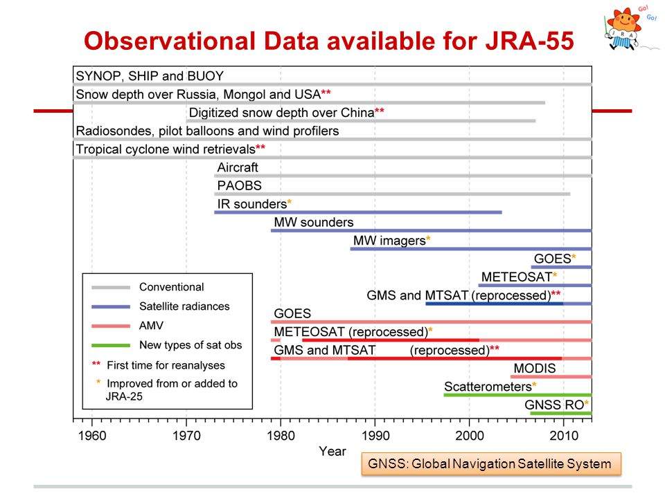 Observational Data available for JRA-55 GNSS: Global Navigation Satellite System