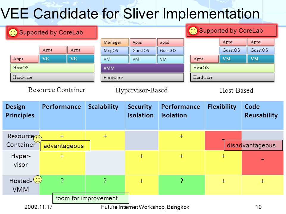 VEE Candidate for Sliver Implementation Design Principles PerformanceScalabilitySecurity Isolation Performance Isolation FlexibilityCode Reusability Resource Container +++ - Hyper- visor ++++ - Hosted- VMM + ++ Future Internet Workshop, Bangkok10 Hardware VMM VM GuestOS Apps apps VM MngOS Manager Hypervisor-Based Hardware HostOS Apps VM GuestOS Apps Host-Based Hardware HostOS Apps VE Apps Resource Container advantageous disadvantageous room for improvement Supported by CoreLab 2009.11.17