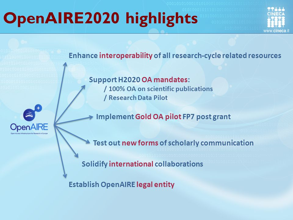 OpenAIRE2020 highlights Enhance interoperability of all research-cycle related resources Support H2020 OA mandates: / 100% OA on scientific publications / Research Data Pilot Implement Gold OA pilot FP7 post grant Test out new forms of scholarly communication Establish OpenAIRE legal entity Solidify international collaborations