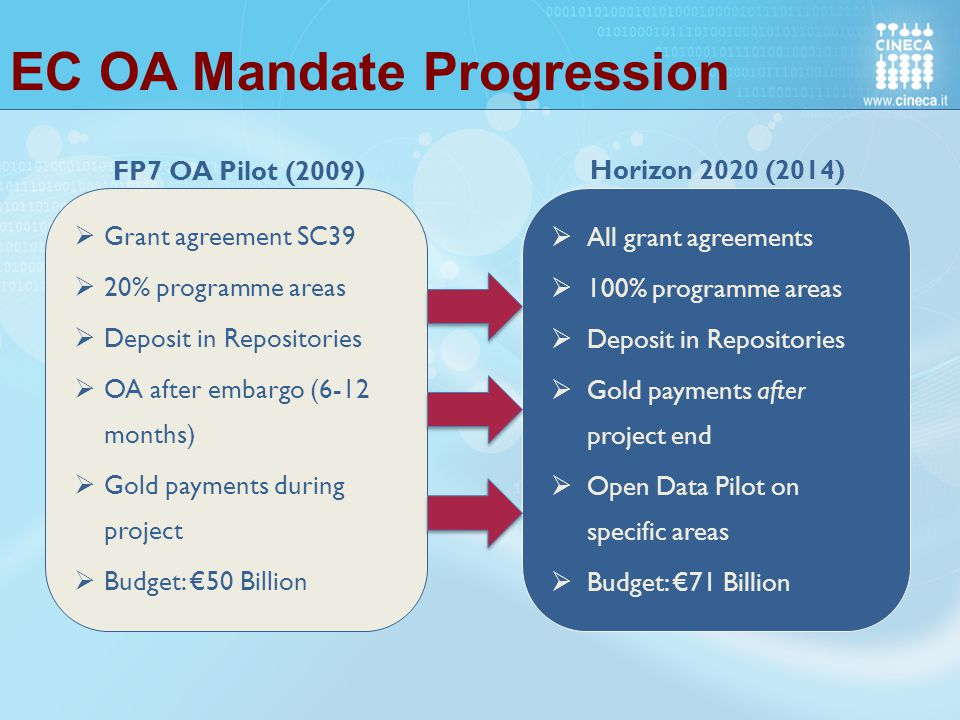 EC OA Mandate Progression  Grant agreement SC39  20% programme areas  Deposit in Repositories  OA after embargo (6-12 months)  Gold payments during project  Budget: €50 Billion  All grant agreements  100% programme areas  Deposit in Repositories  Gold payments after project end  Open Data Pilot on specific areas  Budget: €71 Billion FP7 OA Pilot (2009) Horizon 2020 (2014)