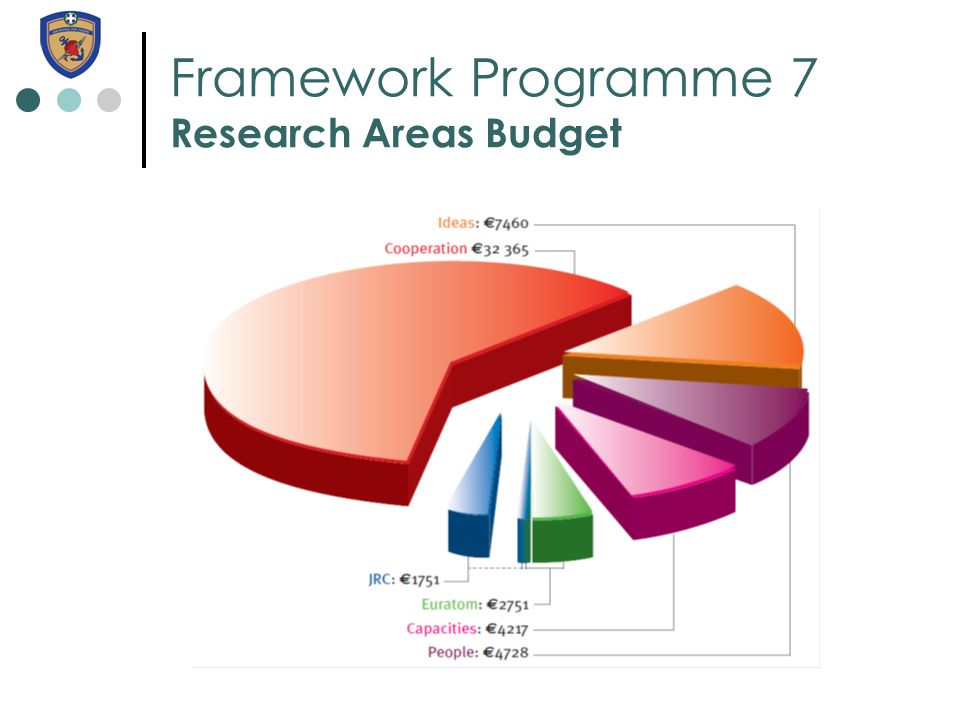 Framework Programme 7 Research Areas Budget