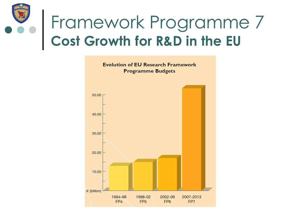 Framework Programme 7 Cost Growth for R&D in the EU