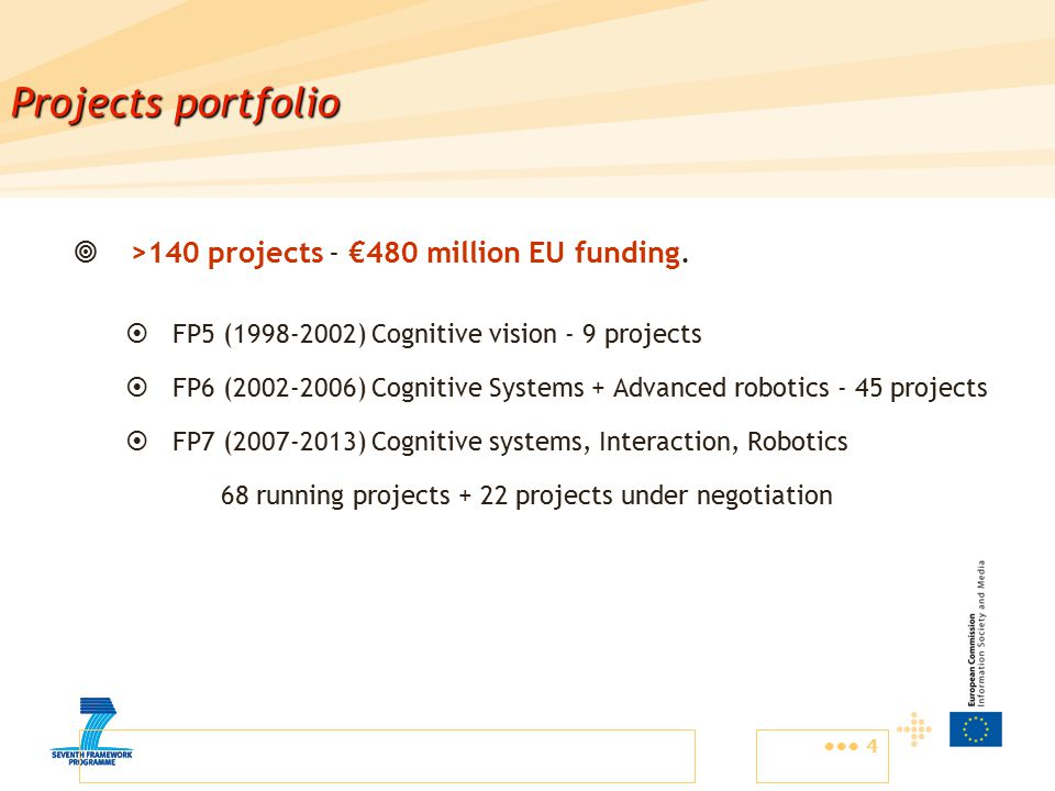 4 Projects portfolio  >140 projects - €480 million EU funding.