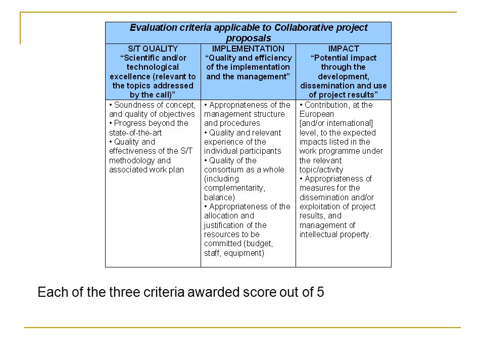 Each of the three criteria awarded score out of 5
