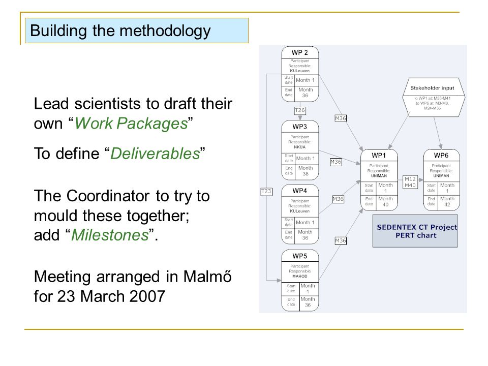 Lead scientists to draft their own Work Packages To define Deliverables The Coordinator to try to mould these together; add Milestones .