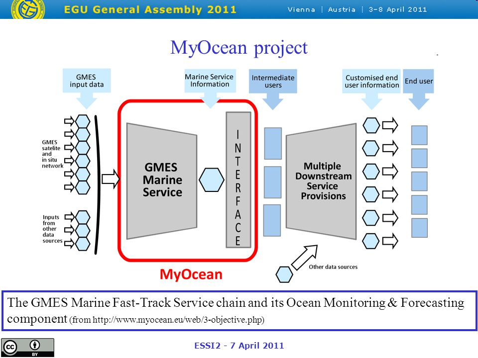 ESSI2 - 7 April 2011 MyOcean project The GMES Marine Fast-Track Service chain and its Ocean Monitoring & Forecasting component (from http://www.myocean.eu/web/3-objective.php)