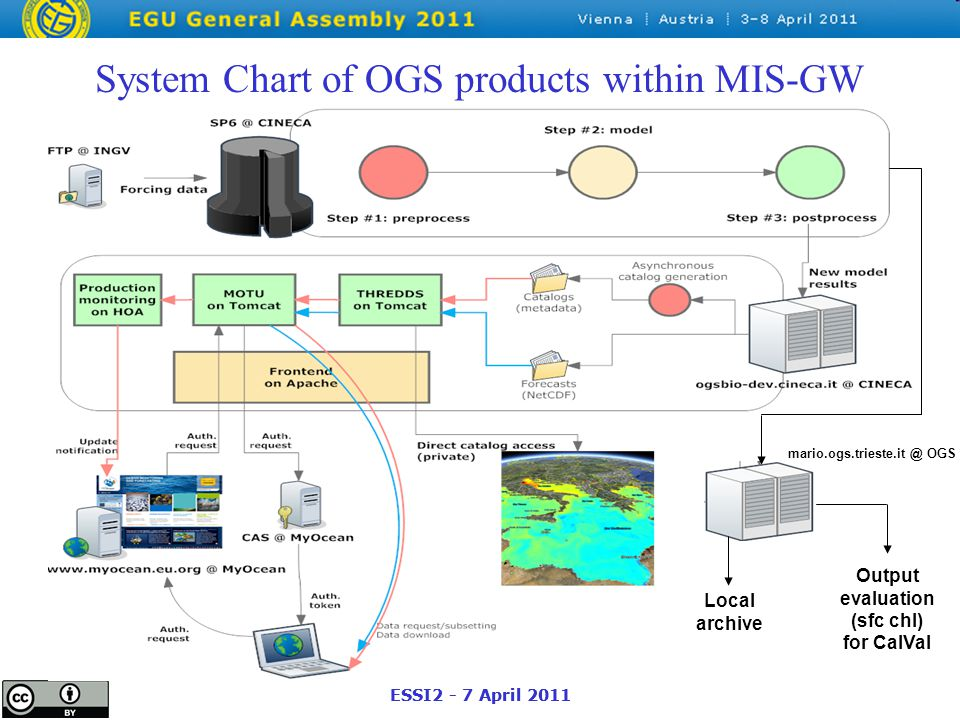 ESSI2 - 7 April 2011 System Chart of OGS products within MIS-GW mario.ogs.trieste.it @ OGS Local archive Output evaluation (sfc chl) for CalVal