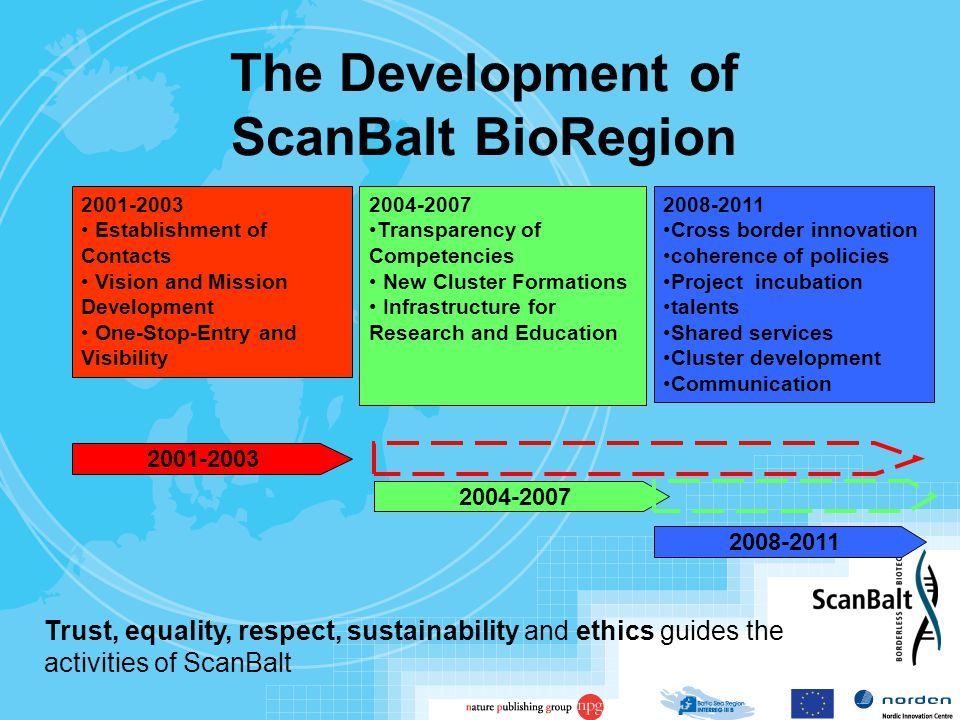 The Development of ScanBalt BioRegion 2004-2007 Transparency of Competencies New Cluster Formations Infrastructure for Research and Education 2008-2011 Cross border innovation coherence of policies Project incubation talents Shared services Cluster development Communication 2001-2003 Establishment of Contacts Vision and Mission Development One-Stop-Entry and Visibility 2001-2003 2004-2007 2008-2011 Trust, equality, respect, sustainability and ethics guides the activities of ScanBalt