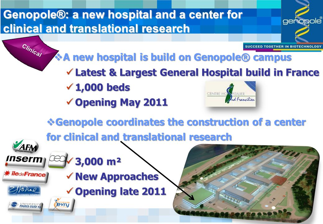  A new hospital is build on Genopole® campus Genopole®: a new hospital and a center for clinical and translational research Latest & Largest General Hospital build in France Latest & Largest General Hospital build in France 1,000 beds 1,000 beds Opening May 2011 Opening May 2011  Genopole coordinates the construction of a center for clinical and translational research Clinical 3,000 m² 3,000 m² New Approaches New Approaches Opening late 2011 Opening late 2011