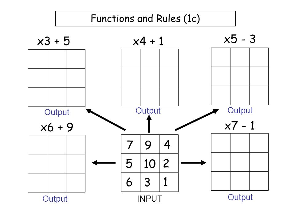 Functions and Rules (1b) 7 9 4 5 10 2 6 3 1 x2 + 5 x3 + 1 x4 - 3 x6 + 1 x7 - 3 INPUT Output