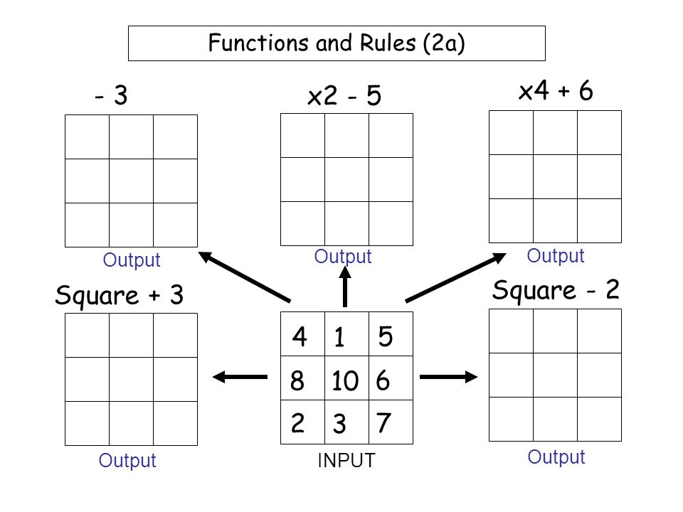 Functions and Rules (1c) 7 9 4 5 10 2 6 3 1 x3 + 5 x4 + 1 x5 - 3 x6 + 9 x7 - 1 INPUT Output