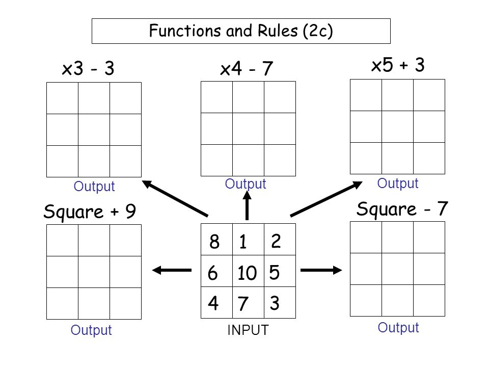 Functions and Rules (2b) 5 1 4 6 10 8 2 7 3 x2 - 3 x3 - 7 x4 + 5 Square + 8 Square - 5 INPUT Output