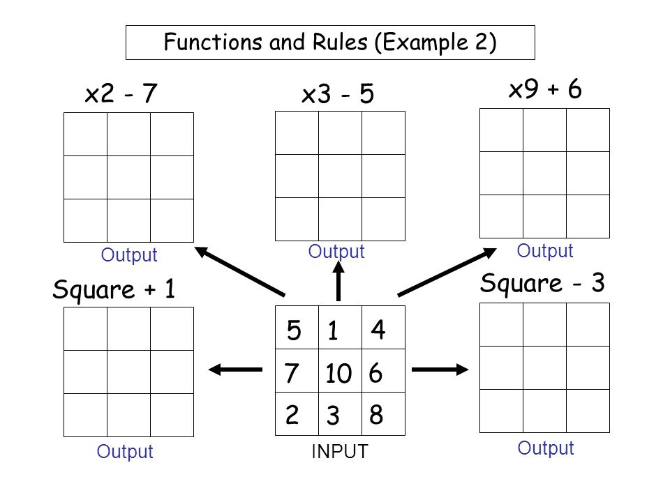 Worksheet 1 Functions and Rules (Example 1) 2 6 1 7 10 3 5 9 4 x2 + 3 x3 + 2 x4 - 1 x5 + 3 x6 - 1 INPUT Output