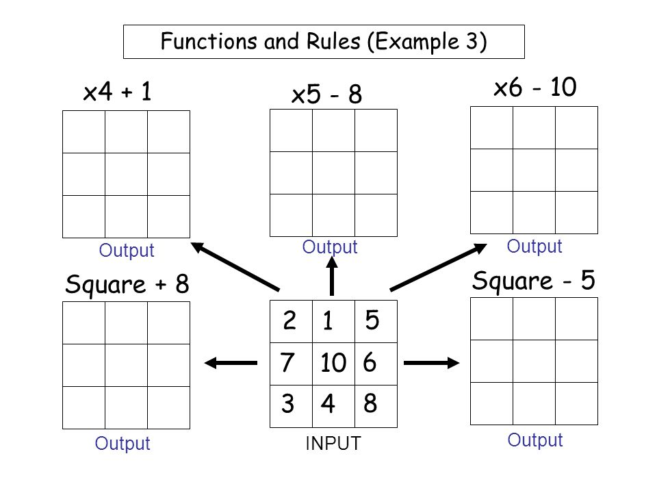 Worksheet 2 Functions and Rules (Example 2) 5 1 4 7 10 6 2 3 8 x2 - 7 x3 - 5 x9 + 6 Square + 1 Square - 3 INPUT Output