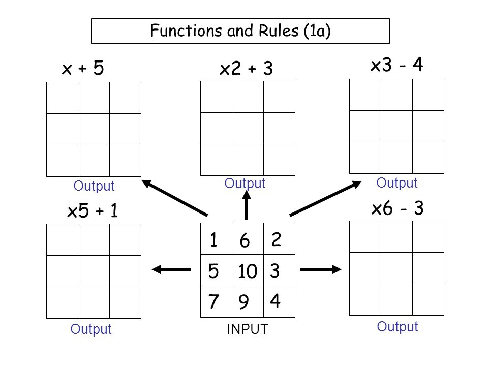 Worksheet 3 Functions and Rules (Example 3) 2 1 5 7 10 6 3 4 8 x4 + 1 x5 - 8 x6 - 10 Square + 8 Square - 5 INPUT Output