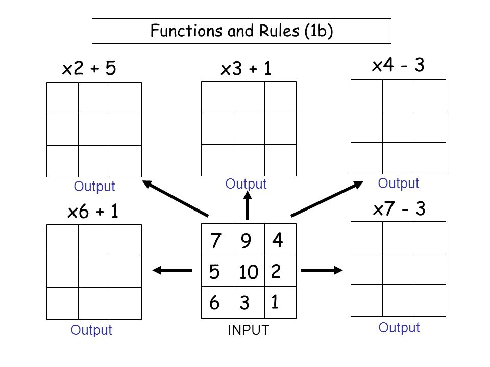 Functions and Rules (1a) 1 6 2 5 10 3 7 9 4 x + 5 x2 + 3 x3 - 4 x5 + 1 x6 - 3 INPUT Output