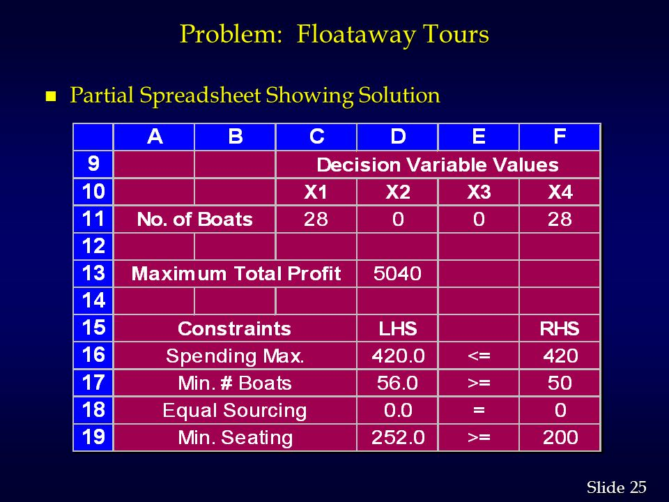 25 Slide Problem: Floataway Tours n Partial Spreadsheet Showing Solution
