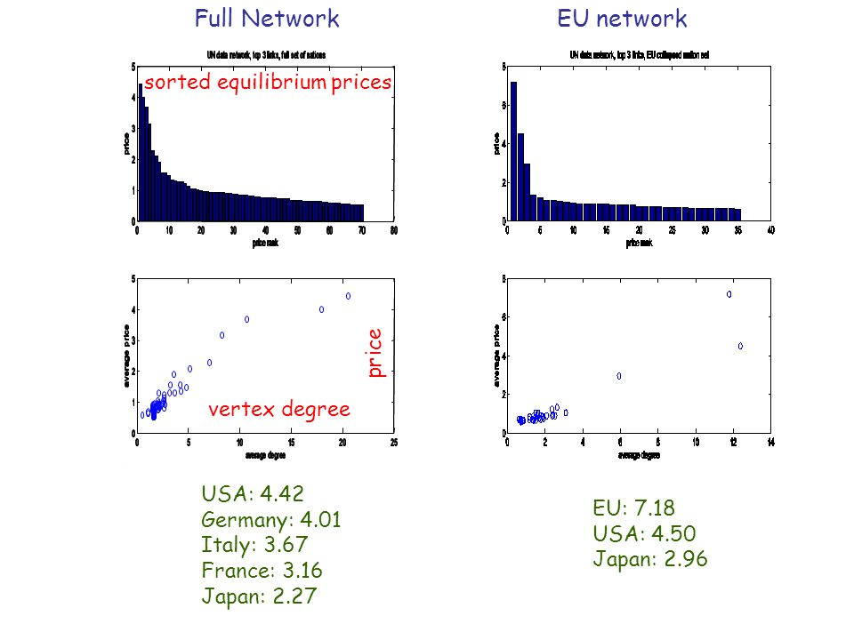 USA: 4.42 Germany: 4.01 Italy: 3.67 France: 3.16 Japan: 2.27 Full NetworkEU network sorted equilibrium prices vertex degree price EU: 7.18 USA: 4.50 Japan: 2.96