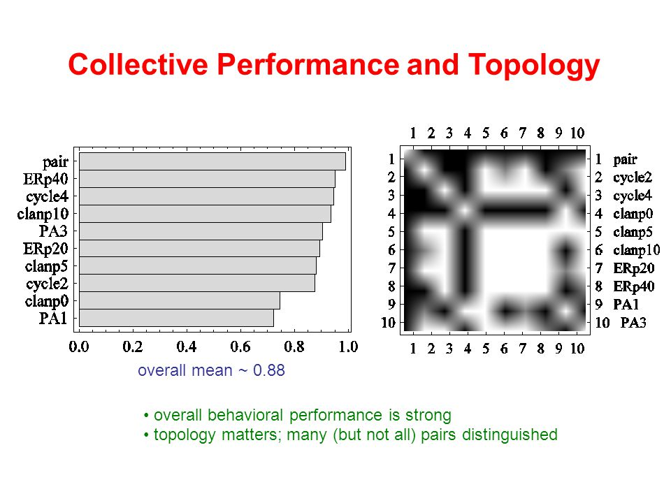Collective Performance and Topology overall behavioral performance is strong topology matters; many (but not all) pairs distinguished overall mean ~ 0.88
