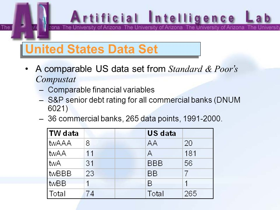 United States Data Set A comparable US data set from Standard & Poor ' s Compustat –Comparable financial variables –S&P senior debt rating for all commercial banks (DNUM 6021) –36 commercial banks, 265 data points, 1991-2000.