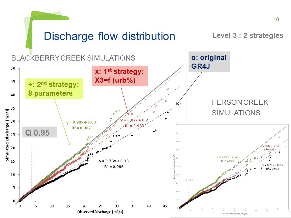 18 Discharge flow distribution BLACKBERRY CREEK SIMULATIONS IAHS JOINT ASSEMBLY GOTHENBURG, 22-26 JULY 2013 FERSON CREEK SIMULATIONS +: 2 nd strategy: 8 parameters x: 1 st strategy: X3=f (urb%) o: original GR4J Level 3 : 2 strategies Q 0.95
