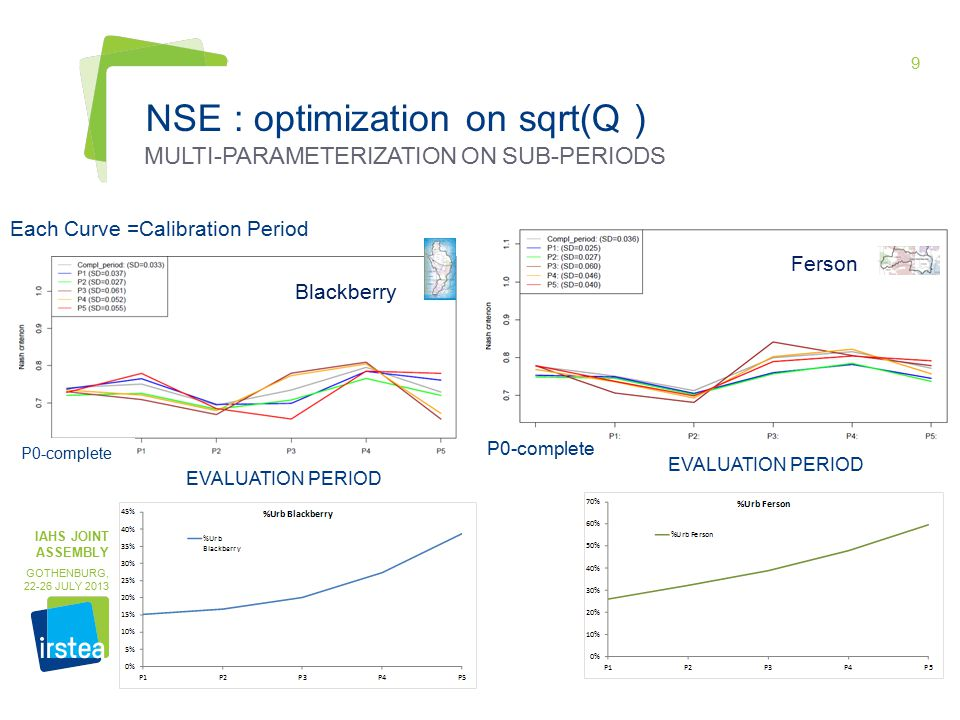 9 NSE : optimization on sqrt(Q ) IAHS JOINT ASSEMBLY GOTHENBURG, 22-26 JULY 2013 MULTI-PARAMETERIZATION ON SUB-PERIODS Blackberry Ferson EVALUATION PERIOD P0-complete Each Curve =Calibration Period