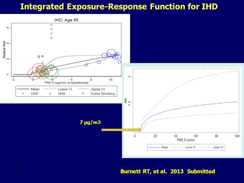 Integrated Exposure-Response Function for IHD 29 Burnett RT, et al. 2013 Submitted 7 µg/m3