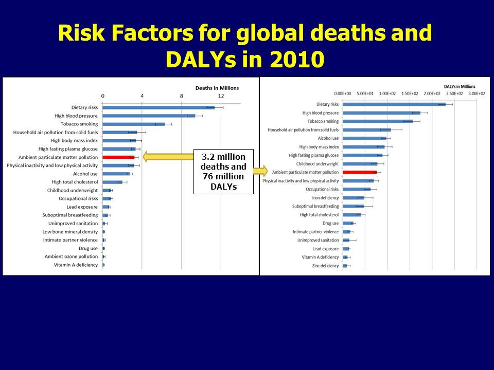 3.2 million deaths and 76 million DALYs Risk Factors for global deaths and DALYs in 2010